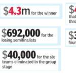 ICC World Cup 2015 prize money List